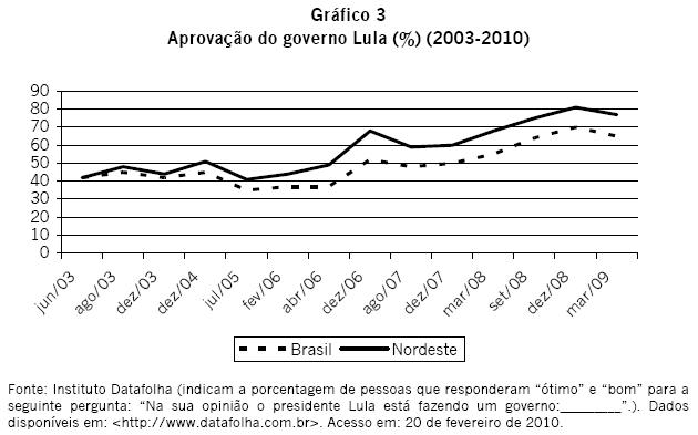 Pesquisa: aprovação do governo Lula (%) (2003-2010), por Instituto Datafolha