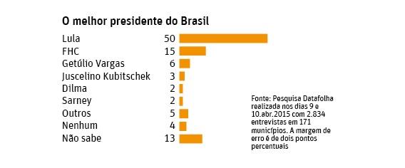 Pesquisa: o melhor presidente do Brasil, por Datafolha