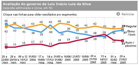 Pesquisa: avaliação do governo Luiz Inácio Lula da Silva (%) (2003-2005), por Datafolha