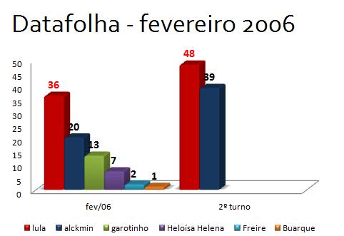 Pesquisa: intenção de voto nas eleições presidenciais de 2006
