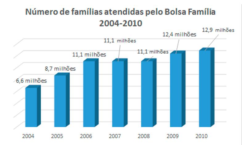 Número de famílias atendidas pelo Bolsa Família. Fonte: MDS