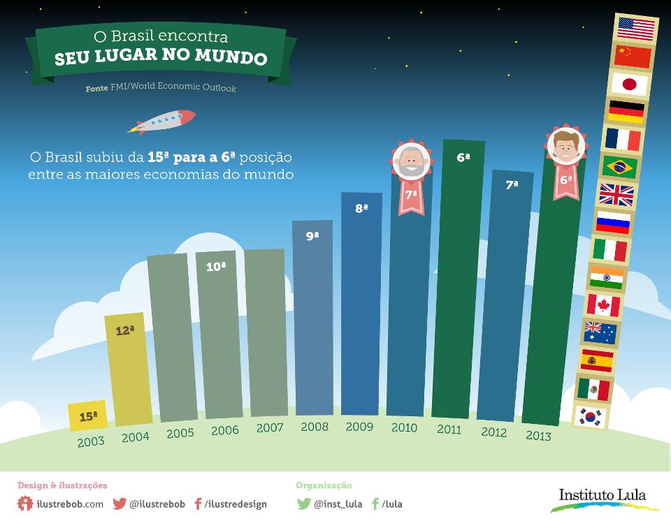 O Brasil subiu da 15ª para a 6ª posição entre as maiores economias do mundo