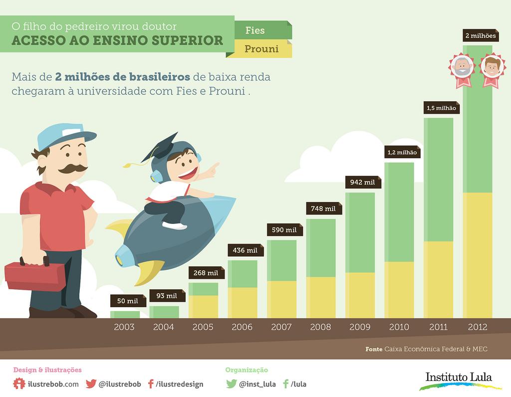 Com Fies e Prouni, mais de 2 milhões de brasileiros chegaram ao ensino superior