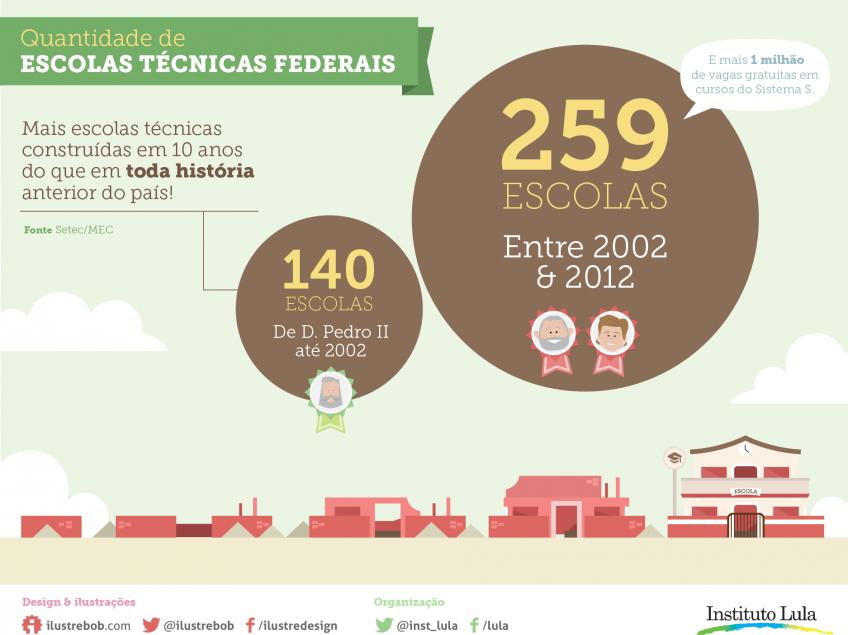 Entre 2003 e 2012 foram construídas mais escolas técnicas do que em toda história anterior do país