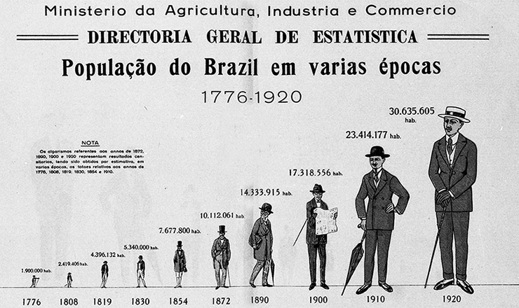 <strong> Crescimento da popula&ccedil;&atilde;o&nbsp;</strong> <strong> brasileira </strong> entre 1776 e o Censo de 1920
