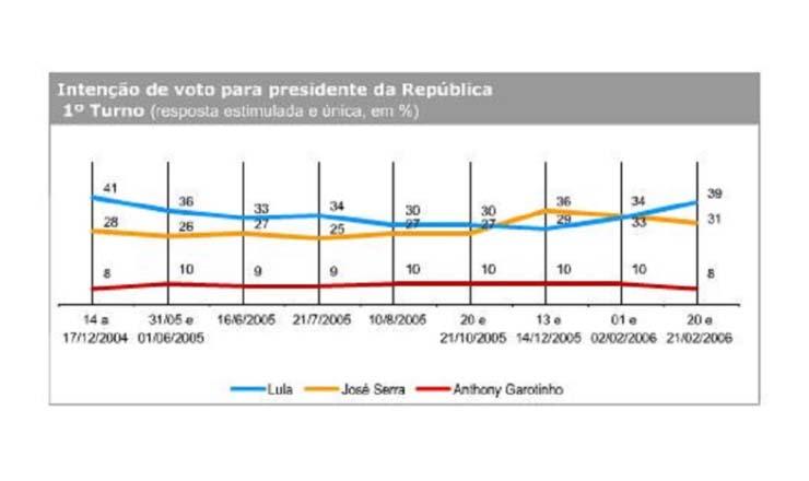 <strong> Inten&ccedil;&atilde;o de voto para presidente: </strong> crise pol&iacute;tica perde o f&ocirc;lego, e Lula volta a liderar