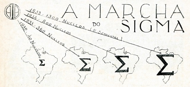 """Crescimento dos núcleos integralistas de 1932 a 1935, publicado na revista """"Anauê!"""" em 1935"""