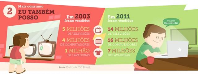 Um ano após o fim do governo Lula , os brasileiros compraram 4 vezes mais computadores, 7 vezes mais lavadoras e quase 3 vezes mais televisores do que em 2003