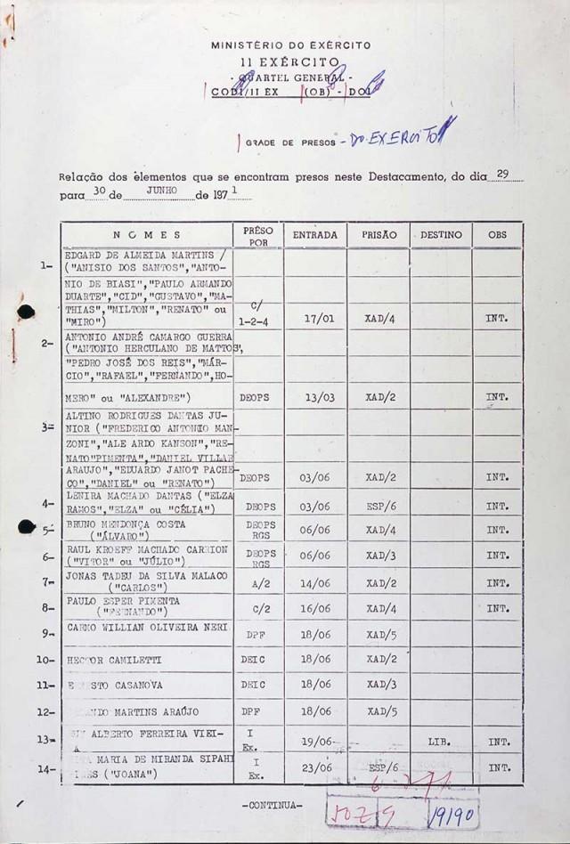 Planilha de presos pelo Exército na Operação Bandeirante (Oban) em 30 de junho de 1971