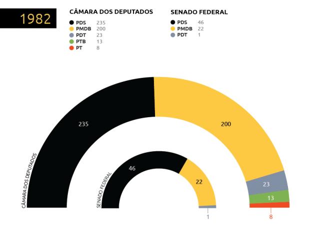 Composição do Congresso depois das eleições de 1982