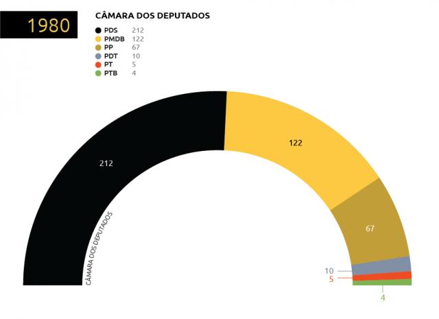 Os quatro novos partidos (excetuando-se PDS e PMDB) criados a partir da reforma partidária reuniam 86 parlamentares